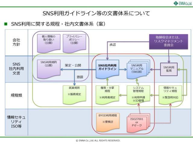 SNS利用ガイドライン等の文書体系について